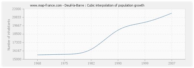 Deuil-la-Barre : Cubic interpolation of population growth
