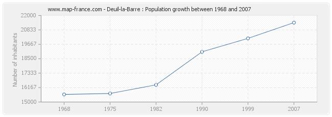 Population Deuil-la-Barre