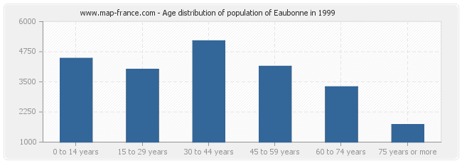 Age distribution of population of Eaubonne in 1999