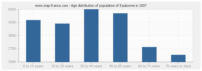 Age distribution of population of Eaubonne in 2007