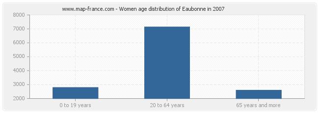 Women age distribution of Eaubonne in 2007