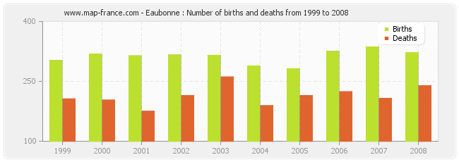 Eaubonne : Number of births and deaths from 1999 to 2008