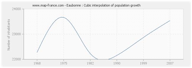 Eaubonne : Cubic interpolation of population growth