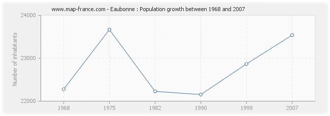 Population Eaubonne