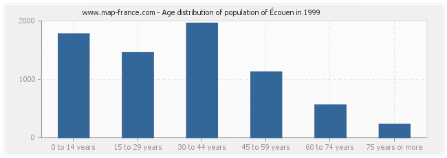 Age distribution of population of Écouen in 1999