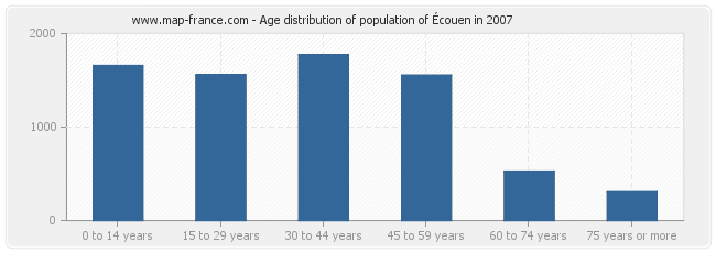 Age distribution of population of Écouen in 2007
