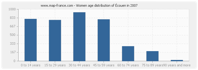 Women age distribution of Écouen in 2007