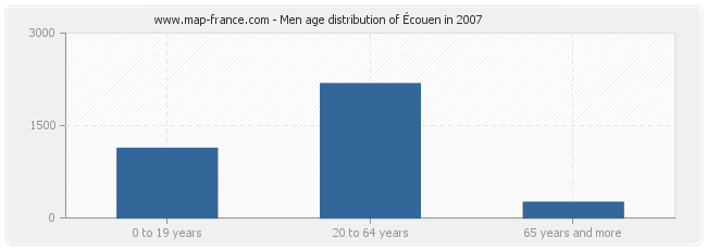 Men age distribution of Écouen in 2007