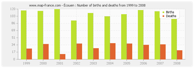 Écouen : Number of births and deaths from 1999 to 2008