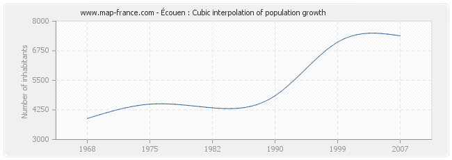 Écouen : Cubic interpolation of population growth