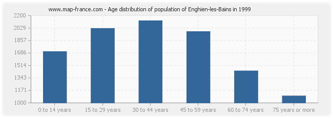 Age distribution of population of Enghien-les-Bains in 1999