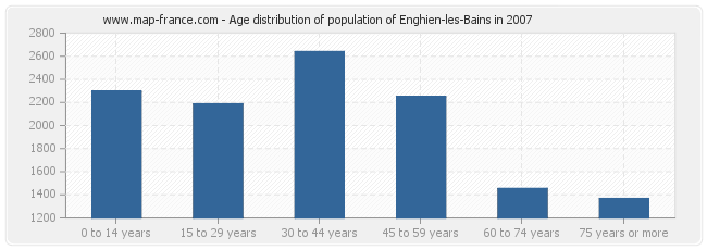 Age distribution of population of Enghien-les-Bains in 2007