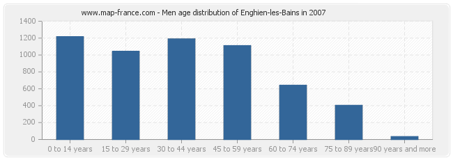 Men age distribution of Enghien-les-Bains in 2007