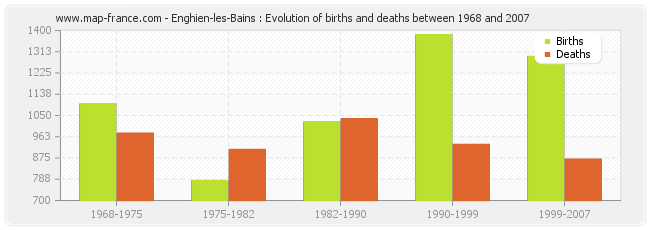 Enghien-les-Bains : Evolution of births and deaths between 1968 and 2007