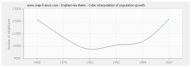 Enghien-les-Bains : Cubic interpolation of population growth
