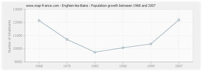 Population Enghien-les-Bains