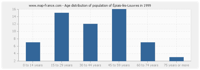 Age distribution of population of Épiais-lès-Louvres in 1999