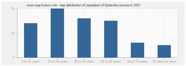 Age distribution of population of Épiais-lès-Louvres in 2007