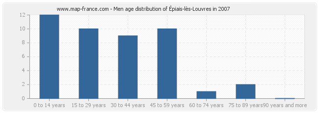 Men age distribution of Épiais-lès-Louvres in 2007