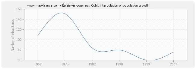 Épiais-lès-Louvres : Cubic interpolation of population growth