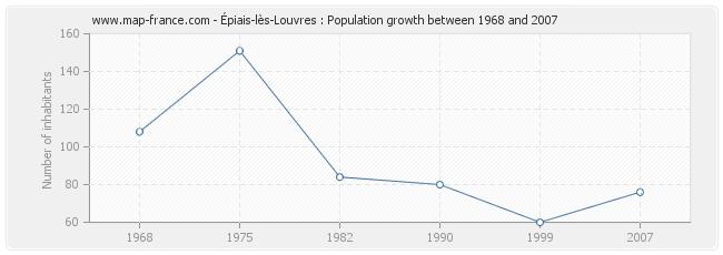 Population Épiais-lès-Louvres