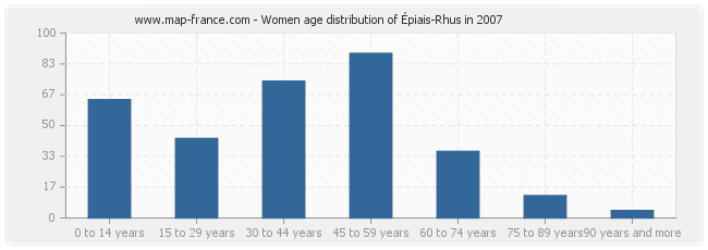 Women age distribution of Épiais-Rhus in 2007