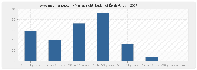 Men age distribution of Épiais-Rhus in 2007