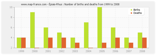 Épiais-Rhus : Number of births and deaths from 1999 to 2008