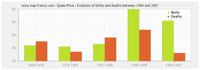 Épiais-Rhus : Evolution of births and deaths between 1968 and 2007