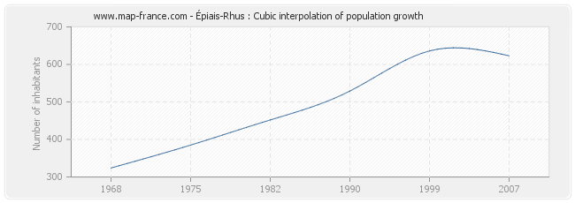 Épiais-Rhus : Cubic interpolation of population growth
