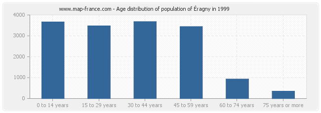 Age distribution of population of Éragny in 1999