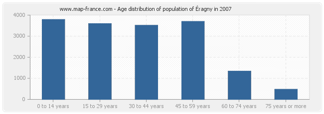 Age distribution of population of Éragny in 2007