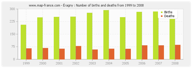 Éragny : Number of births and deaths from 1999 to 2008