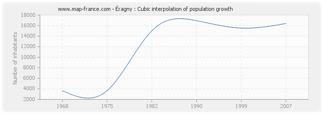 Éragny : Cubic interpolation of population growth