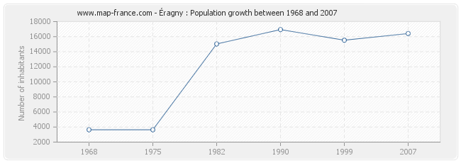 Population Éragny