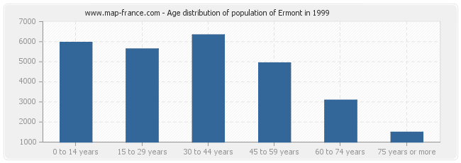 Age distribution of population of Ermont in 1999