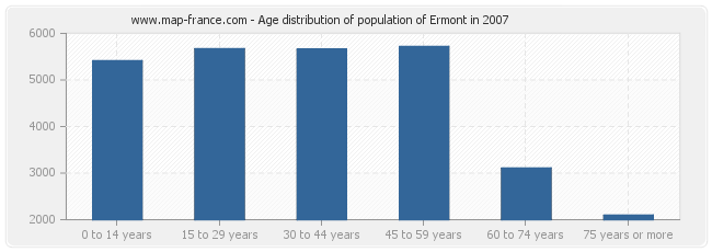 Age distribution of population of Ermont in 2007