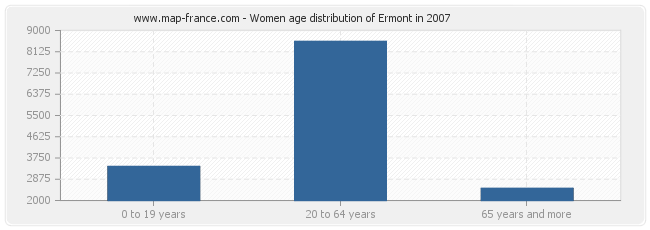 Women age distribution of Ermont in 2007
