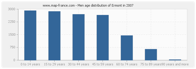 Men age distribution of Ermont in 2007