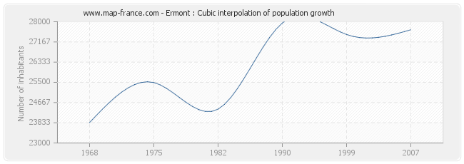 Ermont : Cubic interpolation of population growth