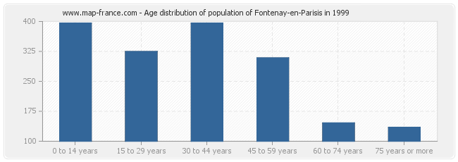 Age distribution of population of Fontenay-en-Parisis in 1999