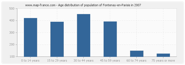 Age distribution of population of Fontenay-en-Parisis in 2007