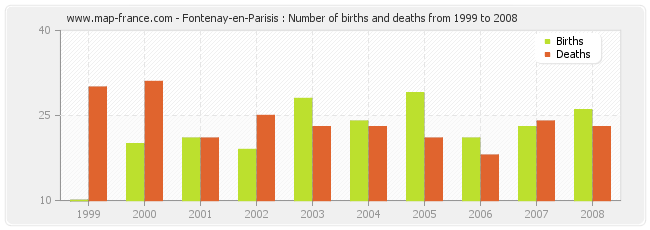Fontenay-en-Parisis : Number of births and deaths from 1999 to 2008