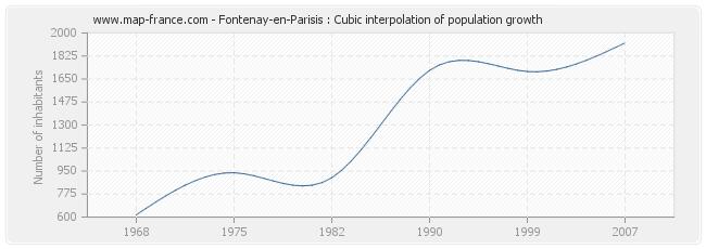 Fontenay-en-Parisis : Cubic interpolation of population growth
