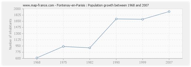 Population Fontenay-en-Parisis