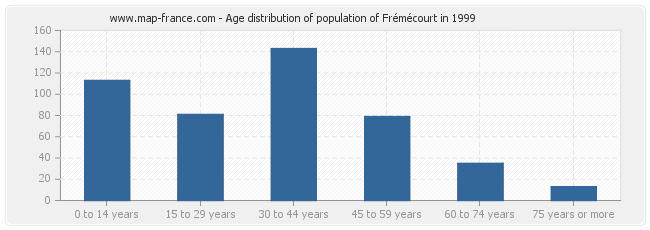 Age distribution of population of Frémécourt in 1999
