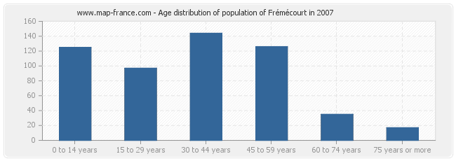 Age distribution of population of Frémécourt in 2007