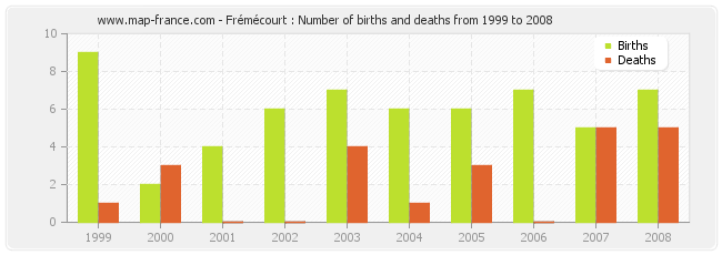 Frémécourt : Number of births and deaths from 1999 to 2008