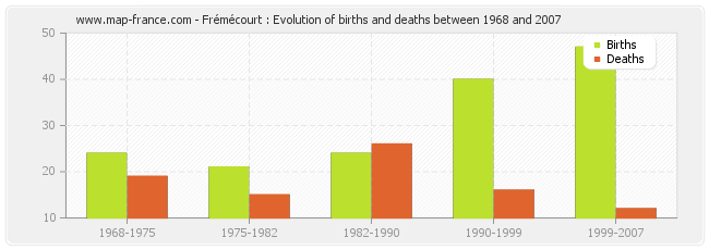 Frémécourt : Evolution of births and deaths between 1968 and 2007