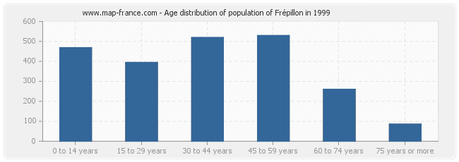Age distribution of population of Frépillon in 1999